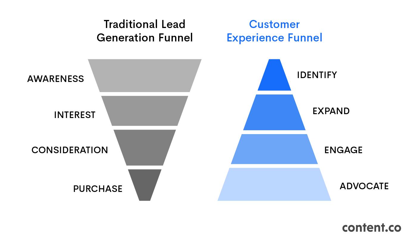 Lead Generation Funnel vs. Customer Experience Funnel