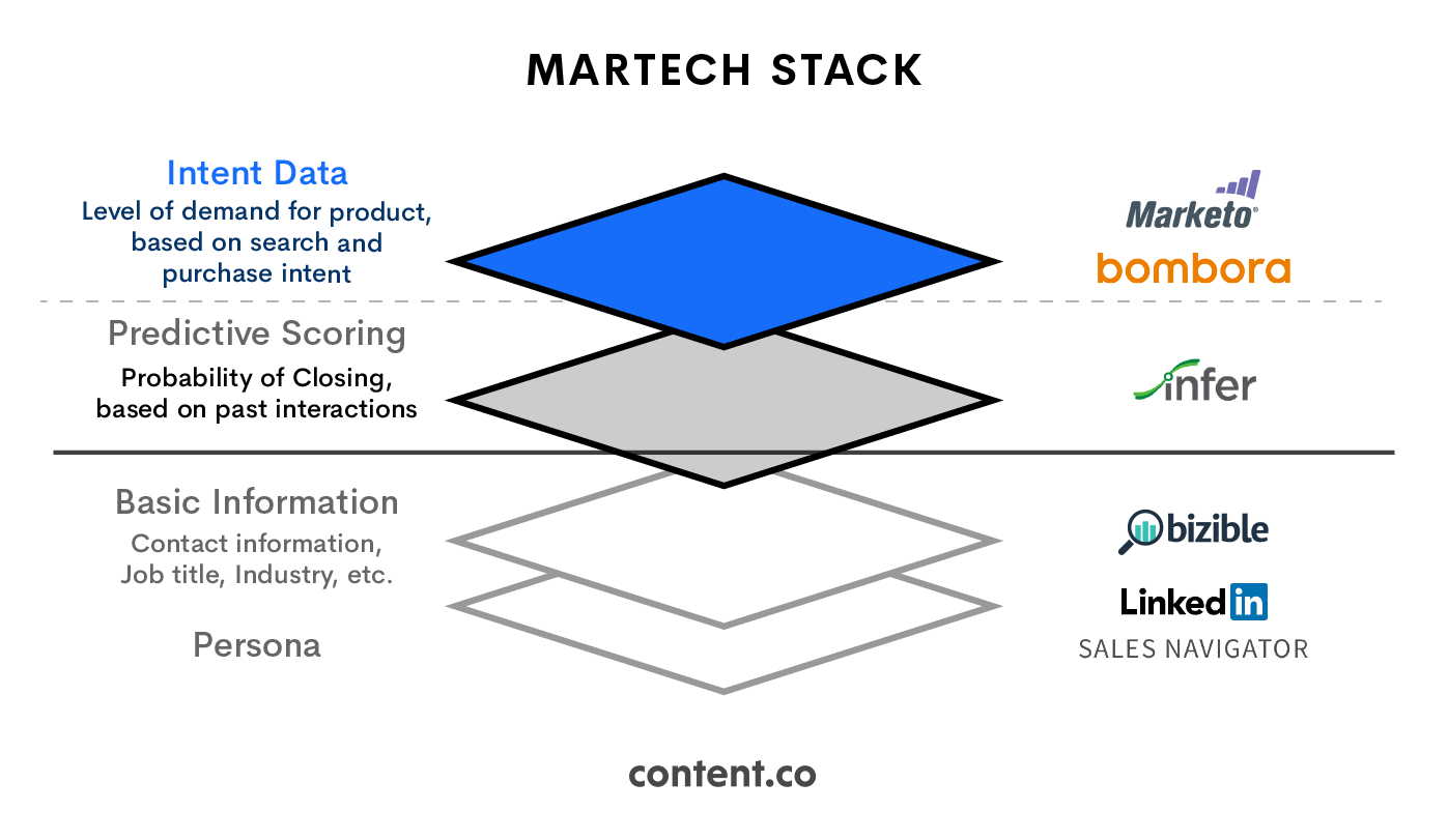 Couchbase's Martech Stack