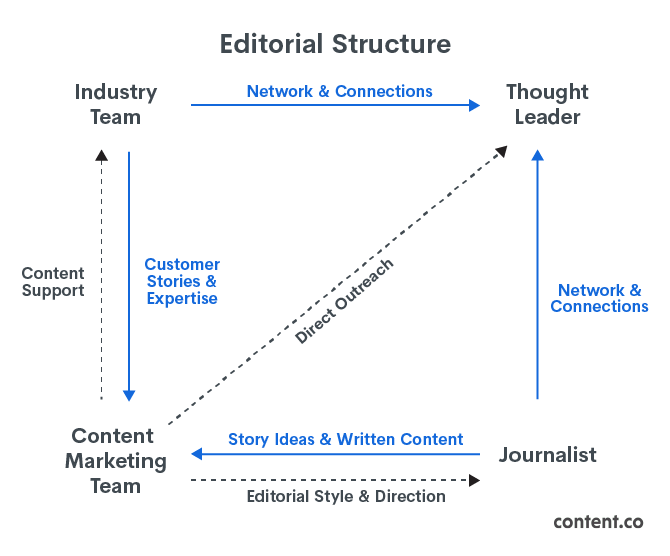 Autodesk's Editorial Structure